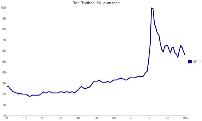 Riceprice chart, 2000-2009